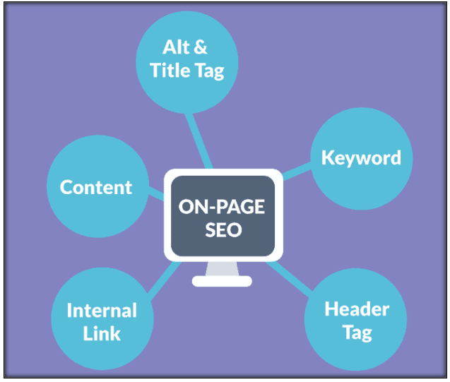 Seo Content Diagram